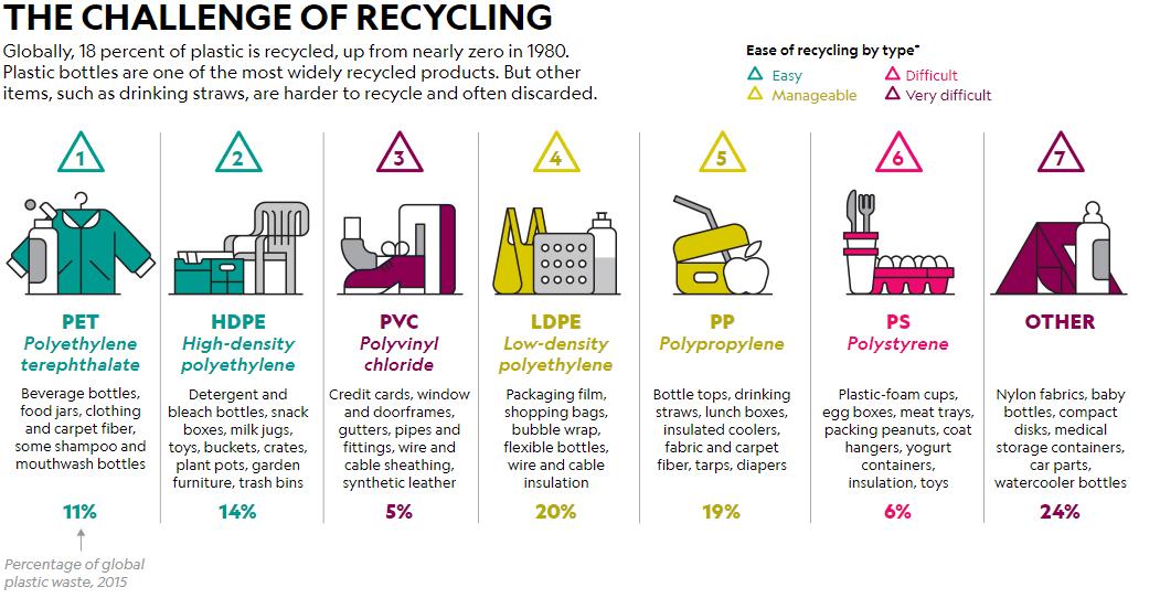 10 different types of plastic